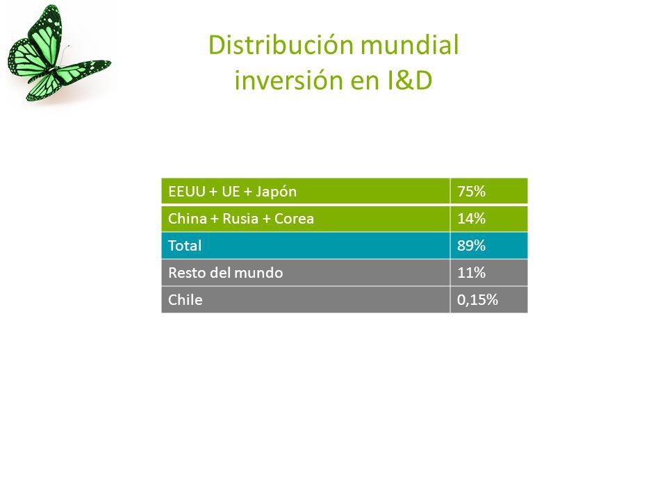 Distribución mundial inversión en I&D EEUU + UE + Japón75% China + Rusia + Corea14% Total89% Resto del mundo11% Chile0,15%