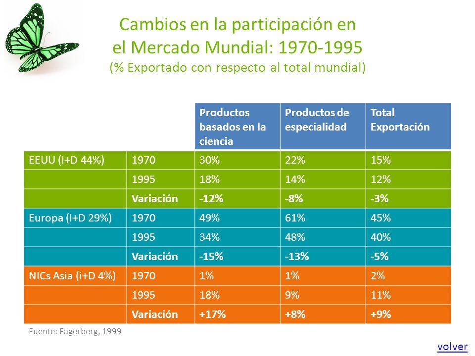 Cambios en la participación en el Mercado Mundial: 1970-1995 (% Exportado con respecto al total mundial) Productos basados en la ciencia Productos de especialidad Total Exportación EEUU (I+D 44%)197030%22%15% 199518%14%12% Variación-12%-8%-3% Europa (I+D 29%)197049%61%45% 199534%48%40% Variación-15%-13%-5% NICs Asia (i+D 4%)19701% 2% 199518%9%11% Variación+17%+8%+9% Fuente: Fagerberg, 1999 volver