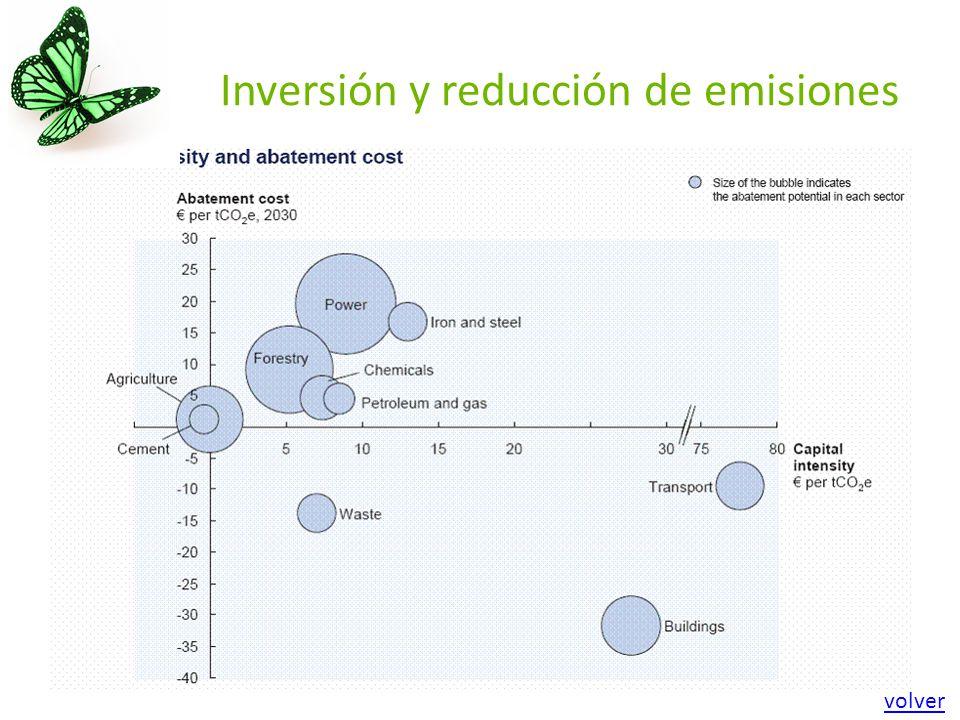 Inversión y reducción de emisiones volver