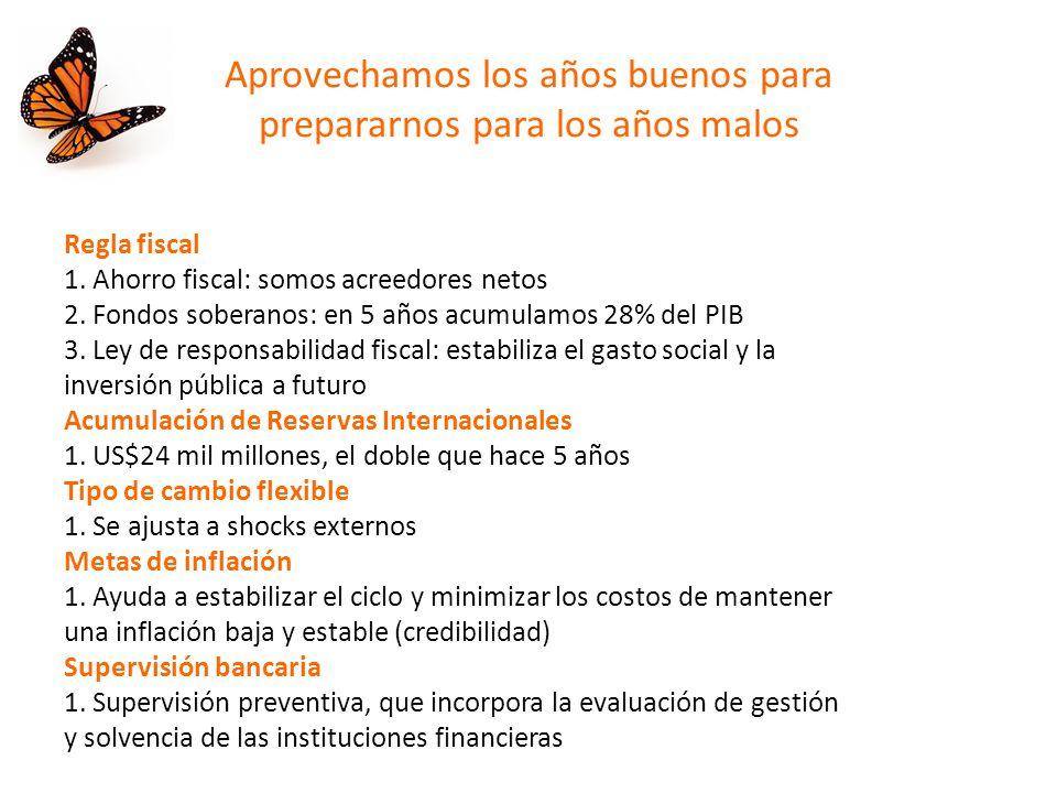 El Estado chileno ha pasado a ser acreedor neto.