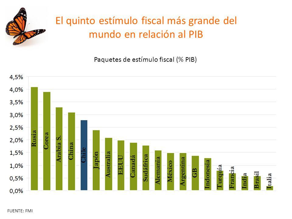 El quinto estímulo fiscal más grande del mundo en relación al PIB Paquetes de estímulo fiscal (% PIB) FUENTE: FMI
