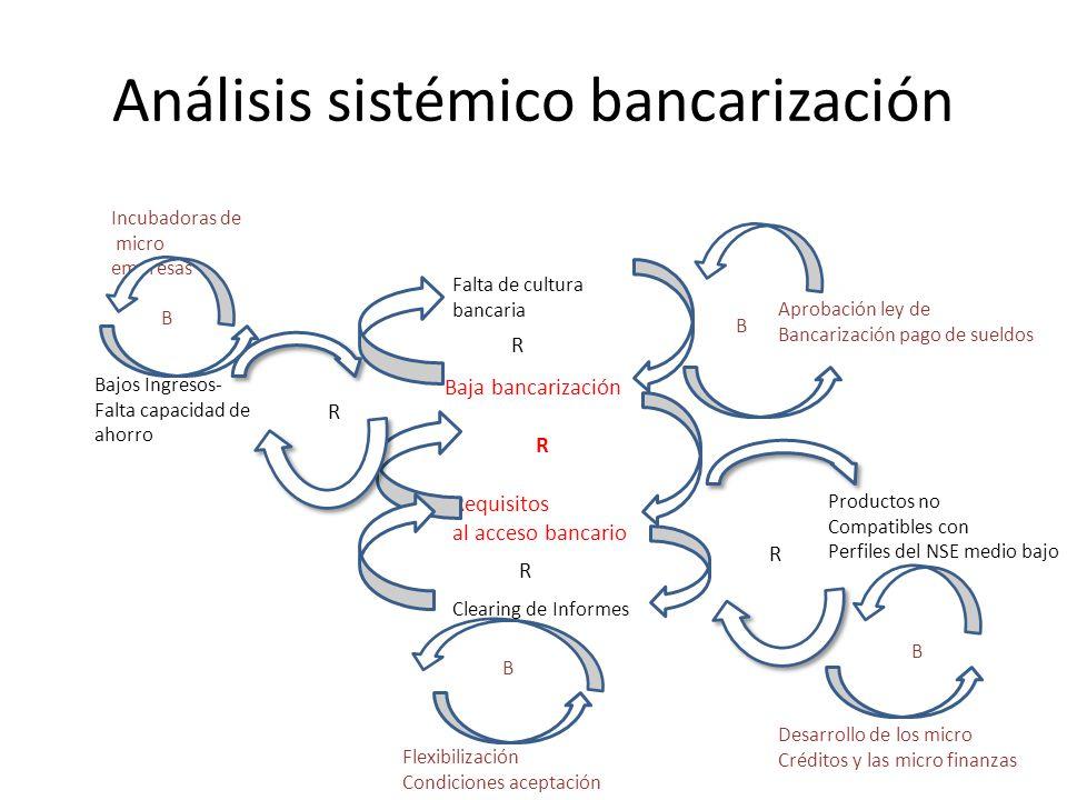 Análisis sistémico bancarización Baja bancarización Requisitos al acceso bancario Falta de cultura bancaria Bajos Ingresos- Falta capacidad de ahorro