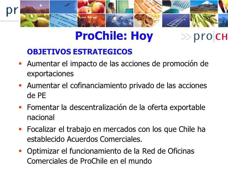 ProChile: Hoy OBJETIVOS ESTRATEGICOS Aumentar el impacto de las acciones de promoción de exportaciones Aumentar el cofinanciamiento privado de las acc