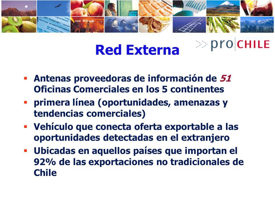 Red Externa Antenas proveedoras de información de 51 Oficinas Comerciales en los 5 continentes primera línea (oportunidades, amenazas y tendencias com