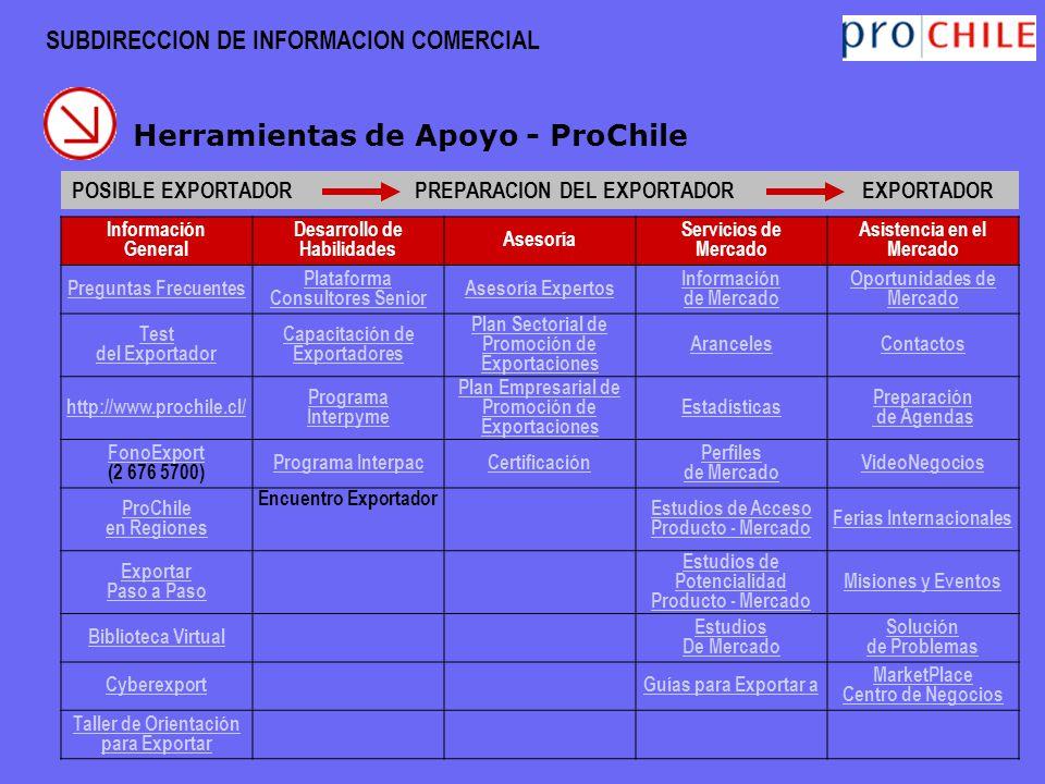 SUBDIRECCION DE INFORMACION COMERCIAL Herramientas de Apoyo - ProChile POSIBLE EXPORTADOR PREPARACION DEL EXPORTADOR EXPORTADOR Información General De