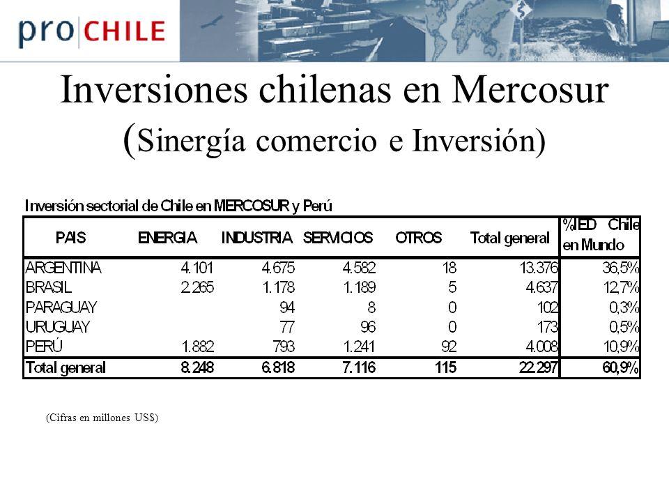 Inversiones chilenas en Mercosur ( Sinergía comercio e Inversión) (Cifras en millones US$)