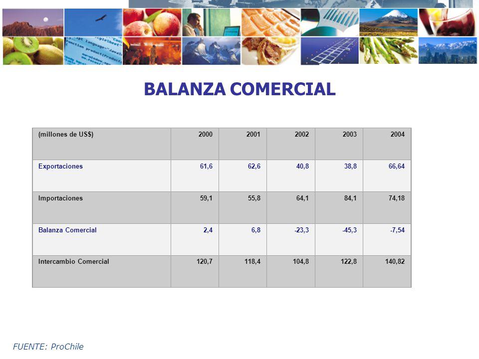 FUENTE: ProChile BALANZA COMERCIAL (millones de US$)20002001200220032004 Exportaciones61,662,640,838,866,64 Importaciones59,155,864,184,174,18 Balanza