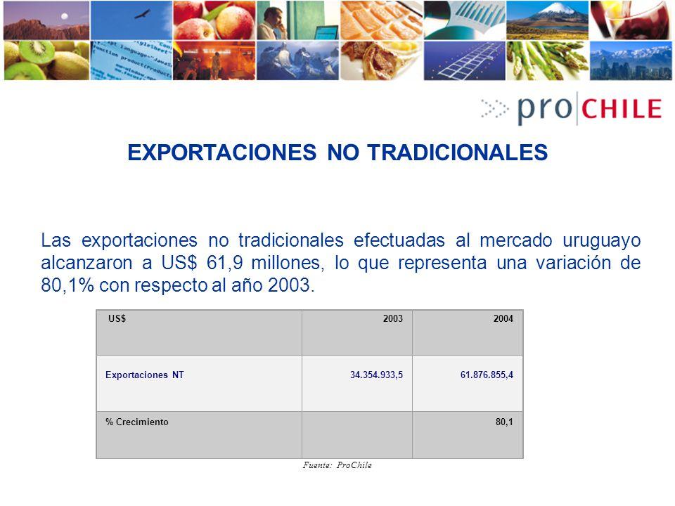 EXPORTACIONES NO TRADICIONALES Las exportaciones no tradicionales efectuadas al mercado uruguayo alcanzaron a US$ 61,9 millones, lo que representa una