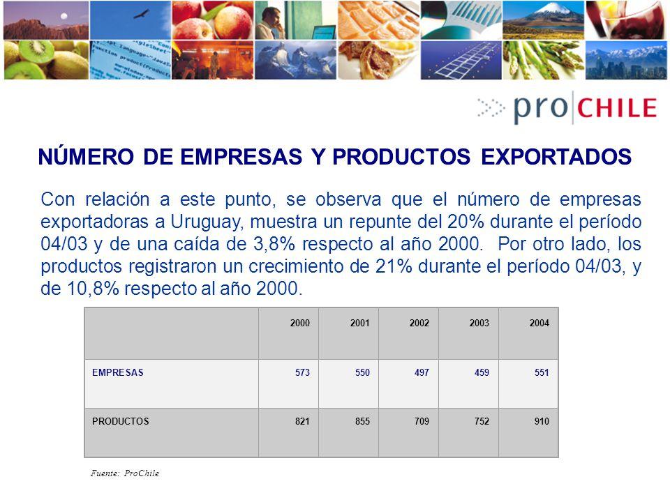 NÚMERO DE EMPRESAS Y PRODUCTOS EXPORTADOS Con relación a este punto, se observa que el número de empresas exportadoras a Uruguay, muestra un repunte d