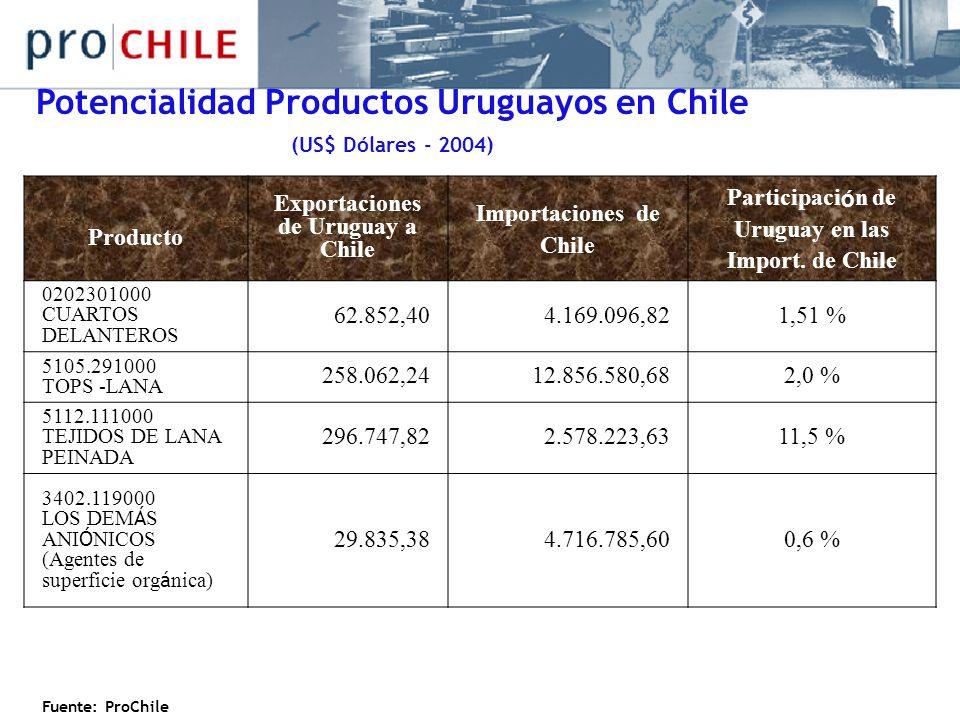 Producto Exportaciones de Uruguay a Chile Importaciones de Chile Participaci ó n de Uruguay en las Import. de Chile 0202301000 CUARTOS DELANTEROS 62.8