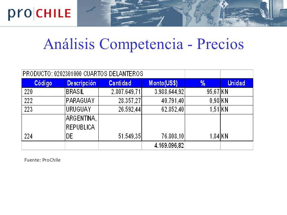 Análisis Competencia - Precios Fuente: ProChile