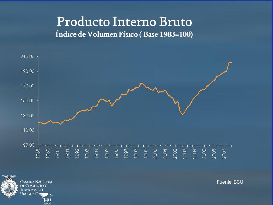 Producto Interno Bruto Índice de Volumen Físico ( Base 1983=100) Fuente: BCU