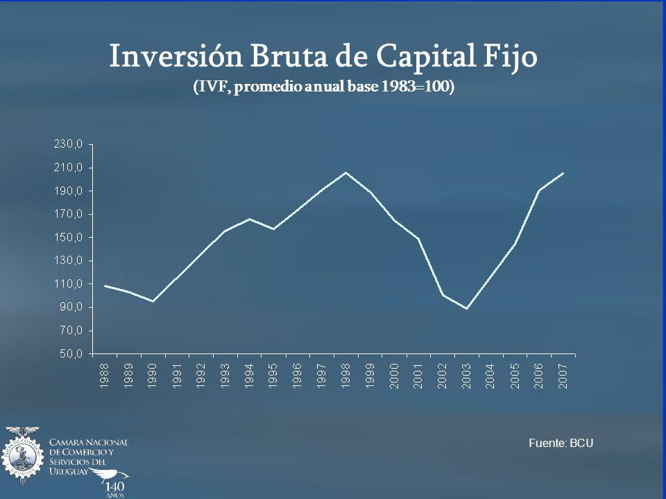 Inversión Bruta de Capital Fijo (IVF, promedio anual base 1983=100) Fuente: BCU