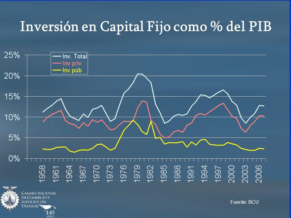 Inversión en Capital Fijo como % del PIB Fuente: BCU
