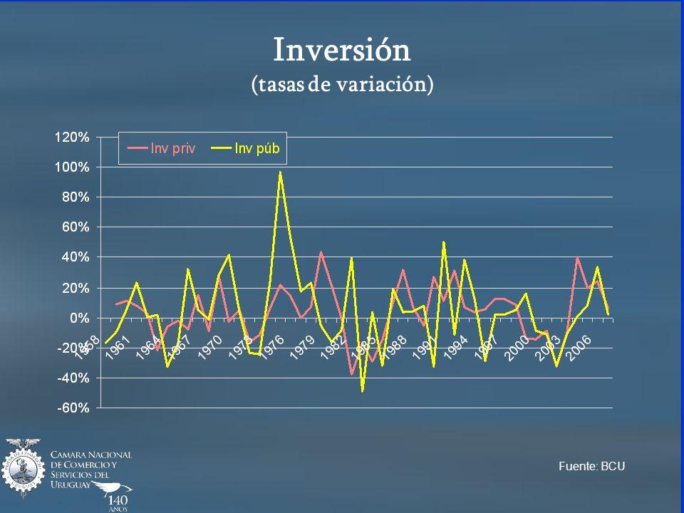 Inversión (tasas de variación) Fuente: BCU