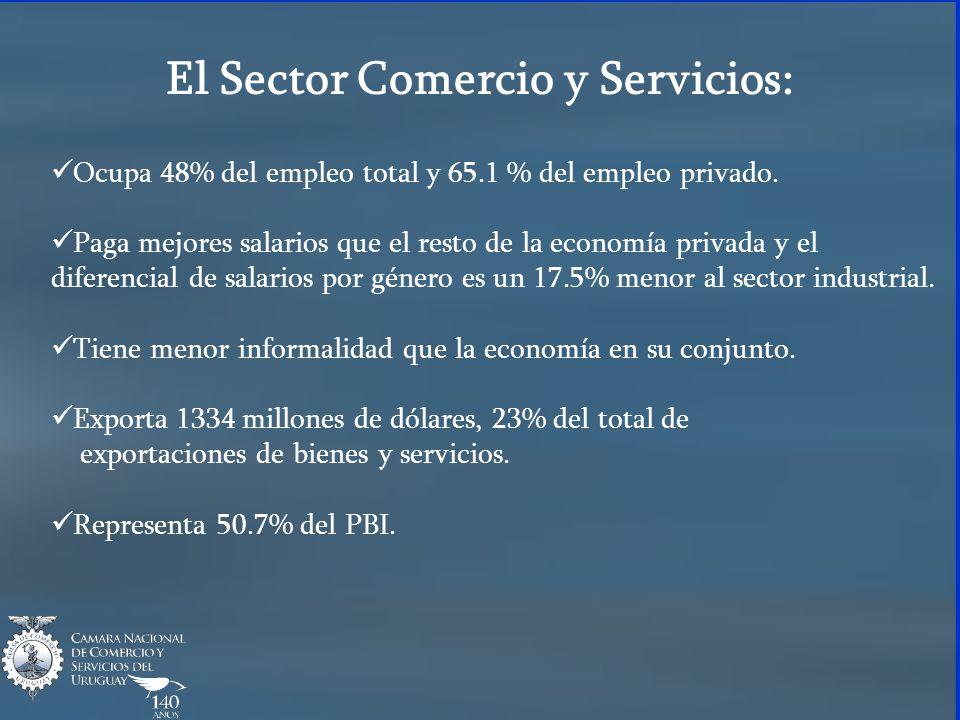 El Sector Comercio y Servicios: Ocupa 48% del empleo total y 65.1 % del empleo privado.