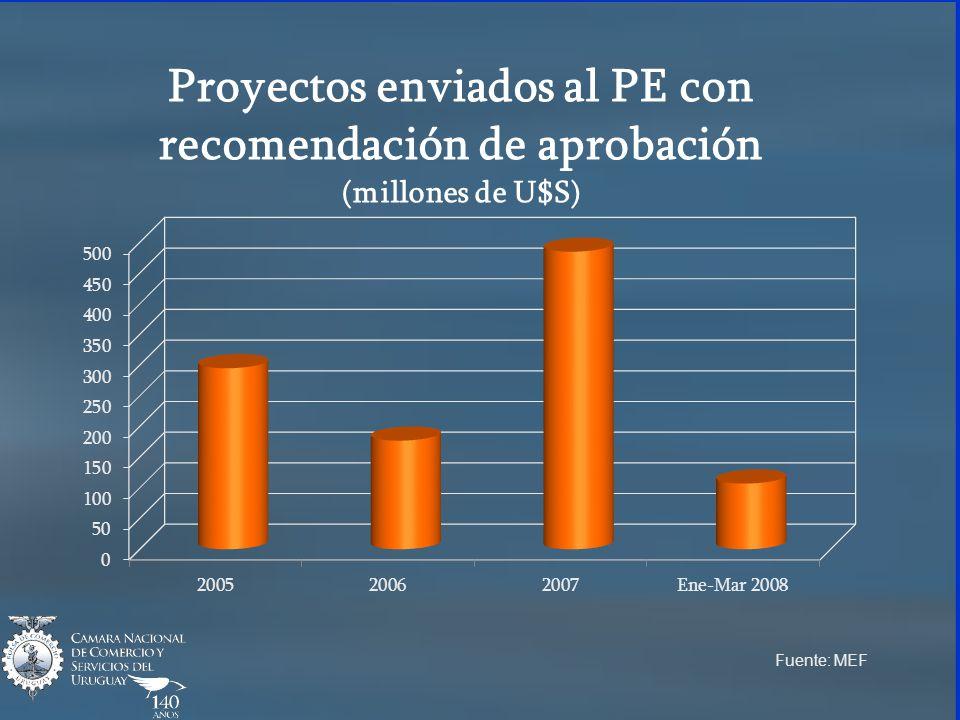 Proyectos enviados al PE con recomendación de aprobación (millones de U$S) Fuente: MEF