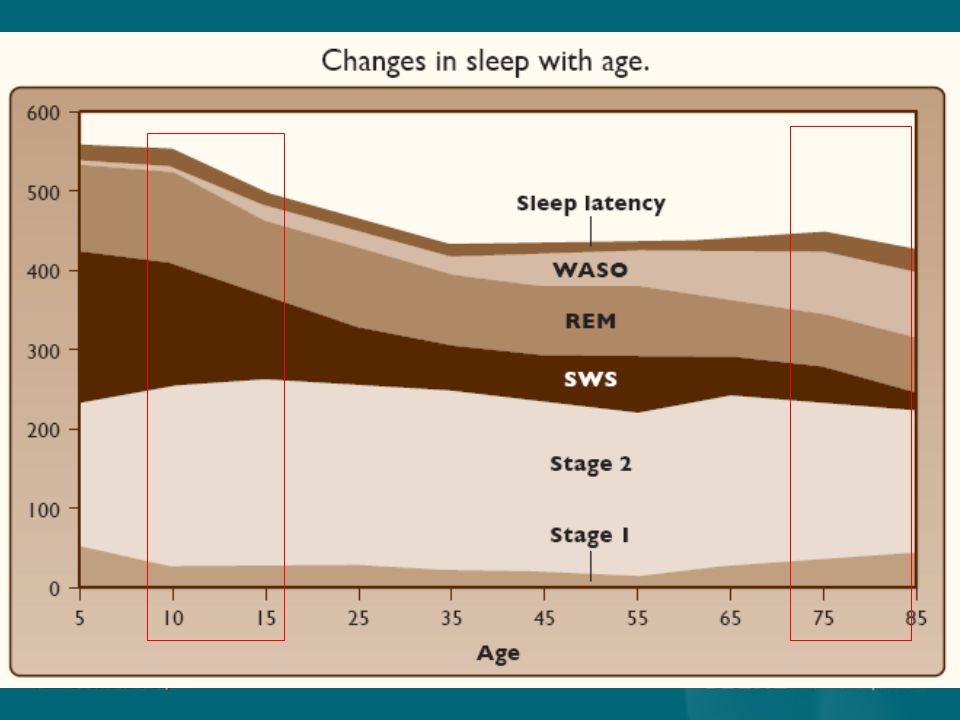 Neurobiología del sueño En los primates sNREM y sREM alternan cíclicamente, 4 a 6 ciclos por noche.