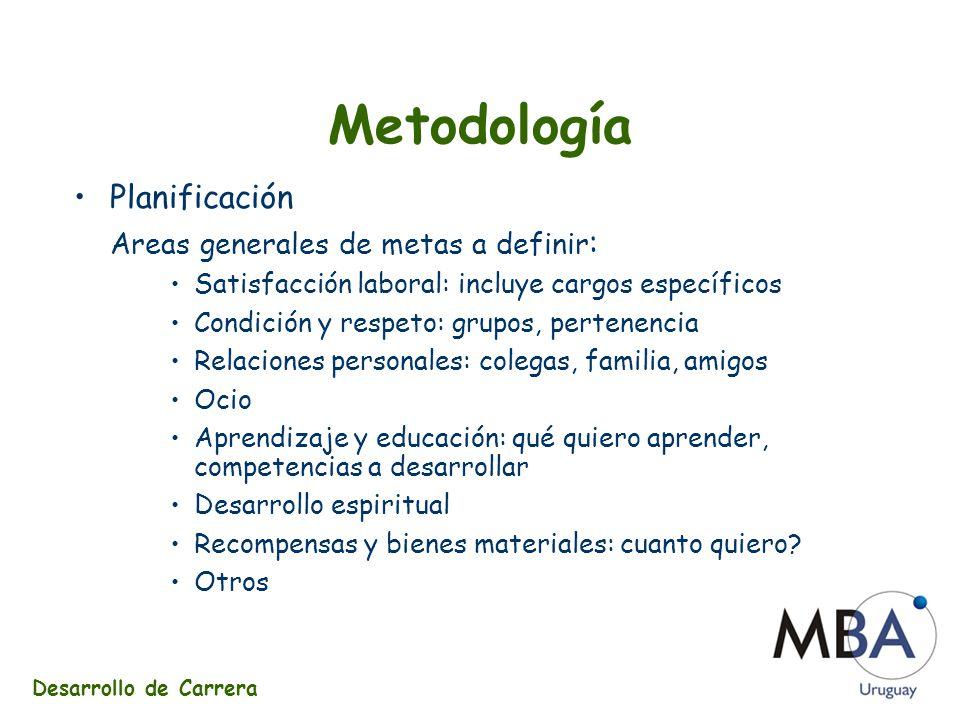 Planificación Clasificacion de las metas Criterios: importancia y facilidad de logro Priorizacion Análisis de conflictos Metodología Desarrollo de Carrera