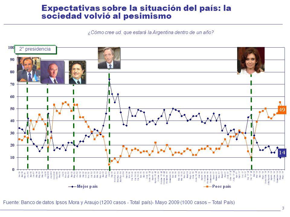 3 Expectativas sobre la situación del país: la sociedad volvió al pesimismo ¿Cómo cree ud.