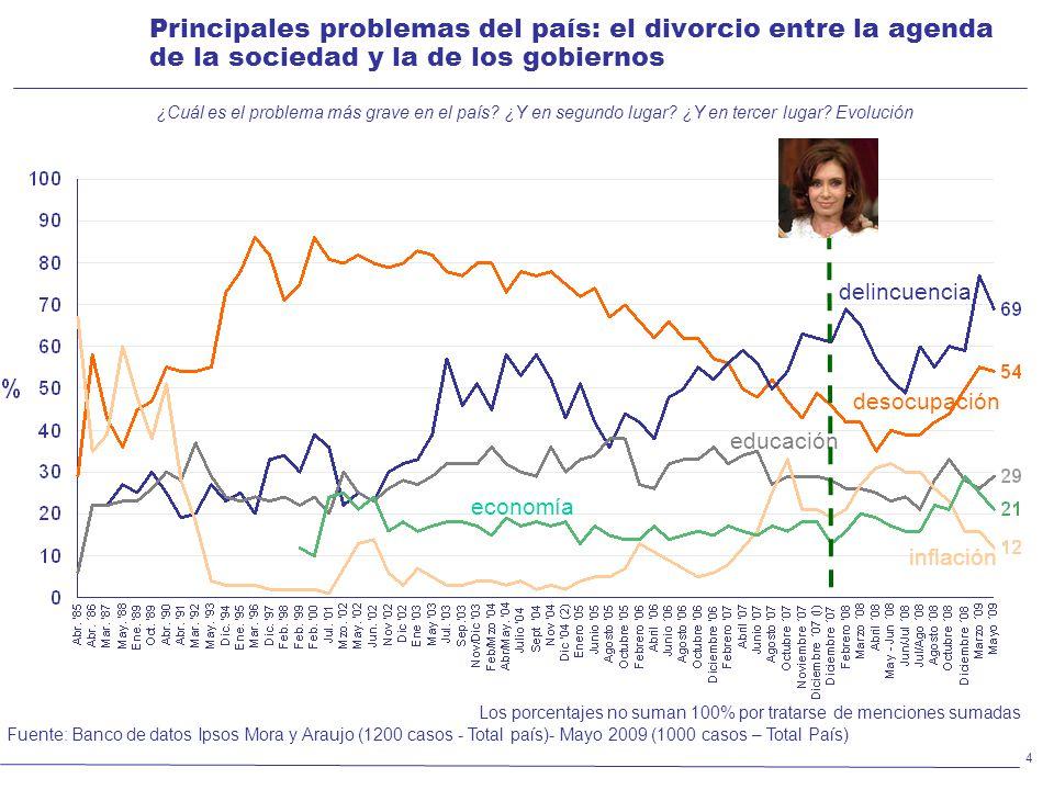 4 Principales problemas del país: el divorcio entre la agenda de la sociedad y la de los gobiernos ¿Cuál es el problema más grave en el país.