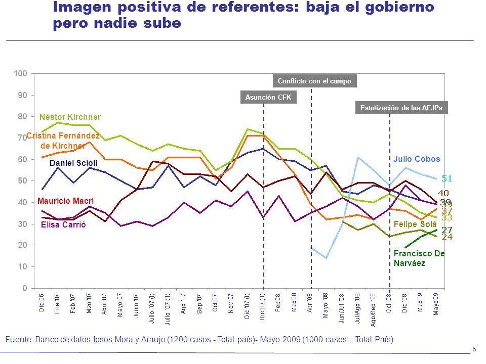 6 ¿Quién representa mejor a la oposición al gobierno de CFK.