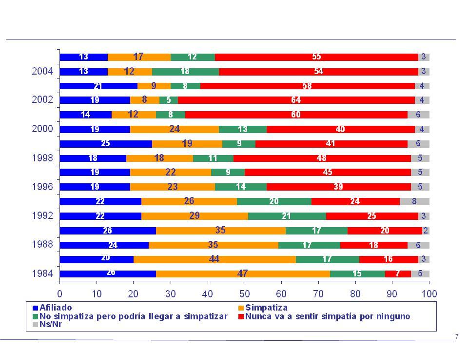 7 Afiliación y simpatías partidarias – Serie histórica 1984-2005