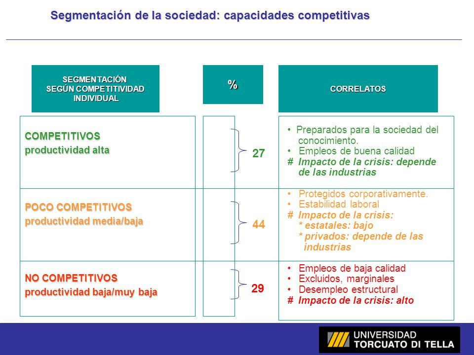 8 Segmentación de la sociedad: capacidades competitivas SEGMENTACIÓN SEGÚN COMPETITIVIDAD INDIVIDUAL INDIVIDUAL%CORRELATOS COMPETITIVOS productividad alta POCO COMPETITIVOS productividad media/baja NO COMPETITIVOS productividad baja/muy baja 27 44 29 Preparados para la sociedad del conocimiento.