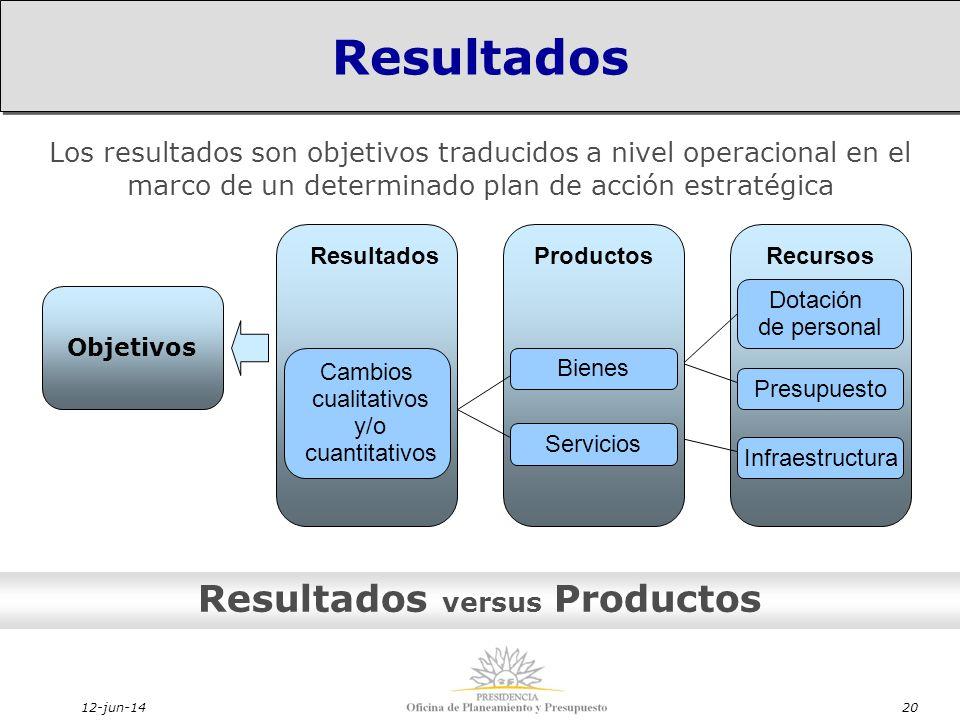 12-jun-1420 Resultados versus Productos Los resultados son objetivos traducidos a nivel operacional en el marco de un determinado plan de acción estratégica Resultados Objetivos Dotación de personal Presupuesto Infraestructura Recursos Bienes Servicios Productos Cambios cualitativos y/o cuantitativos Resultados
