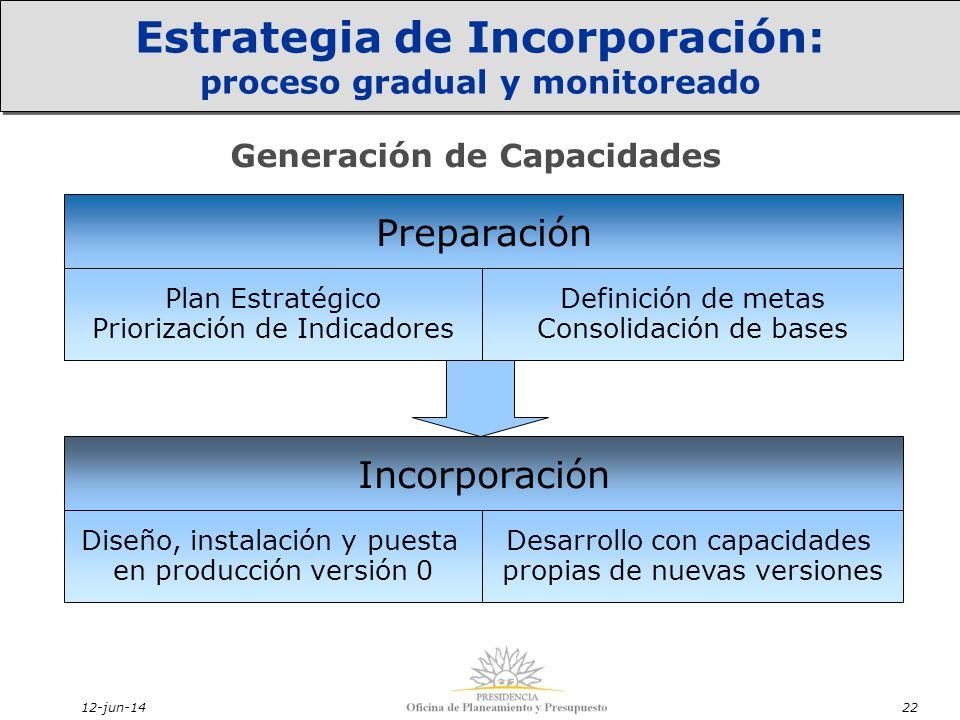 12-jun-1422 Estrategia de Incorporación: proceso gradual y monitoreado Generación de Capacidades Preparación Plan Estratégico Priorización de Indicadores Definición de metas Consolidación de bases Incorporación Diseño, instalación y puesta en producción versión 0 Desarrollo con capacidades propias de nuevas versiones