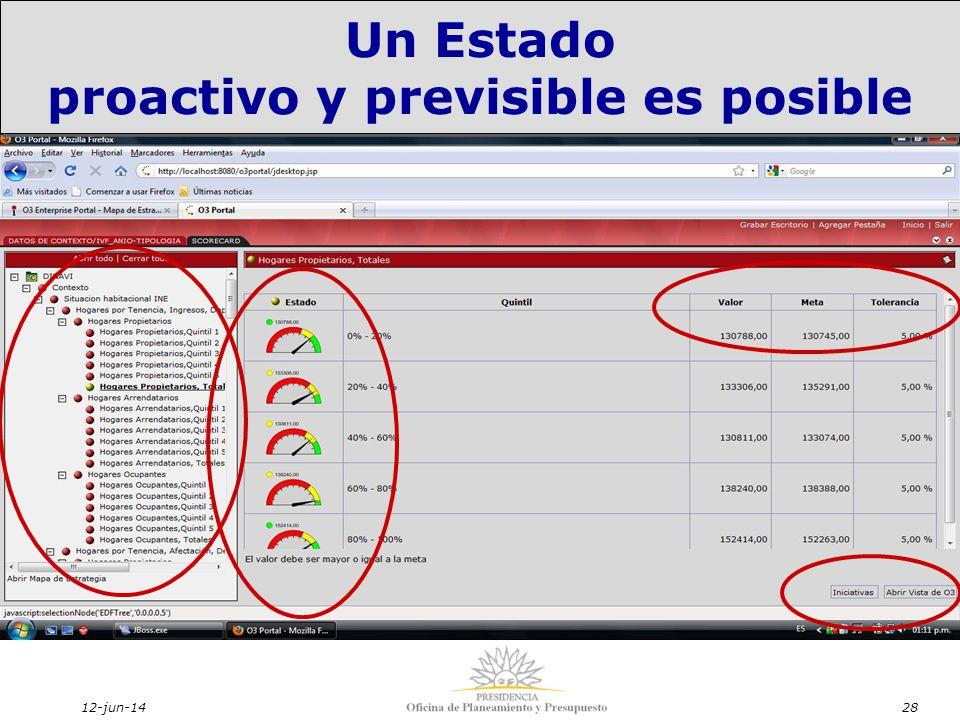 12-jun-1428 Un Estado proactivo y previsible es posible Un Estado proactivo y previsible es posible