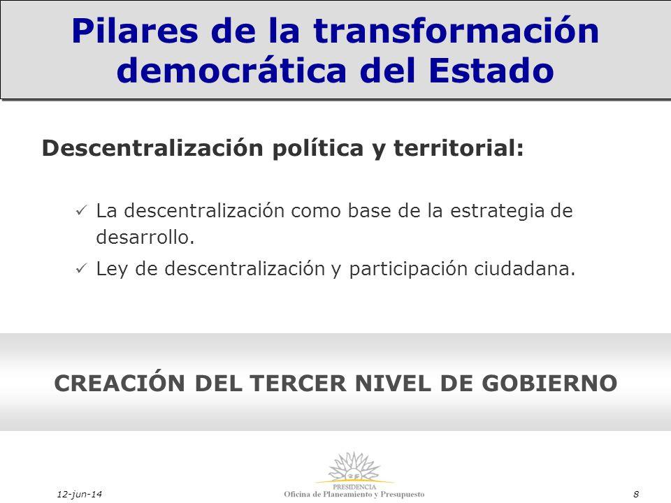 12-jun-148 Descentralización política y territorial: La descentralización como base de la estrategia de desarrollo.