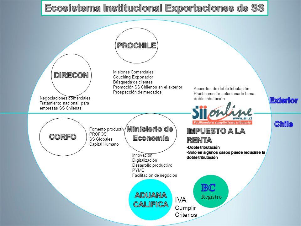 Negociaciones comerciales Tratamiento nacional para empresas SS Chilenas Misiones Comerciales Couching Exportador Búsqueda de clientes Promoción SS Ch