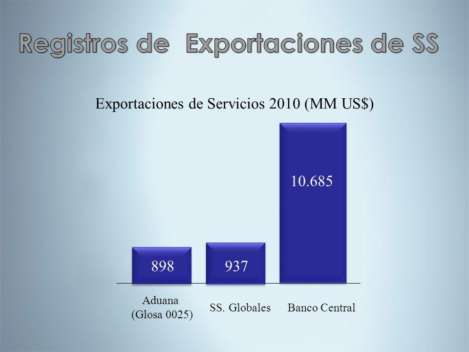 Aduana (Glosa 0025) Banco Central 898 10.685 Exportaciones de Servicios 2010 (MM US$) 937 SS. Globales