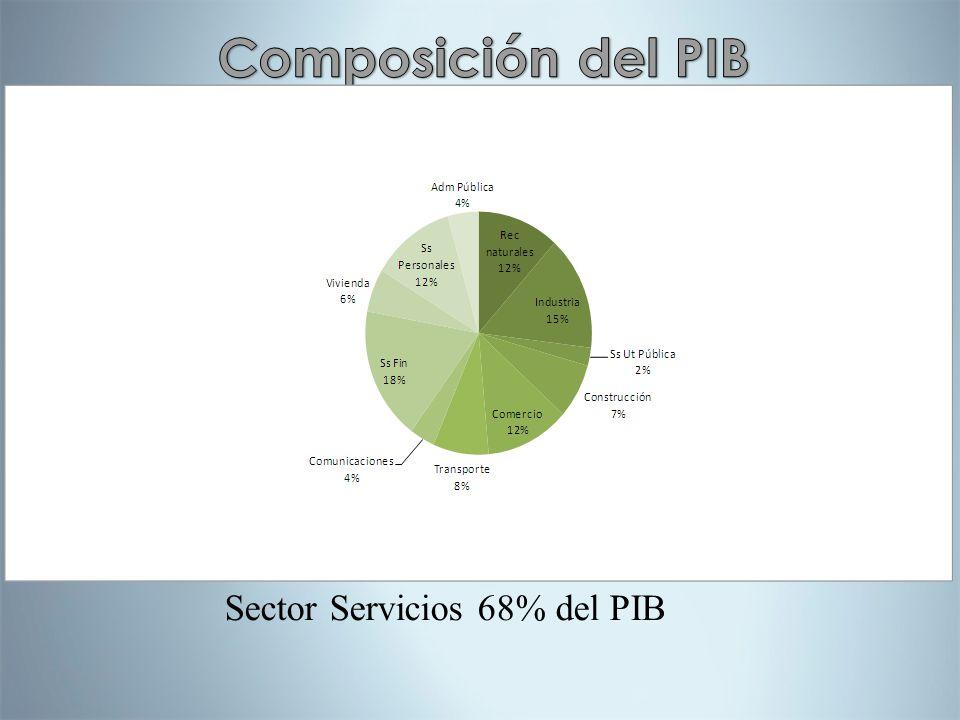Sector Servicios 68% del PIB