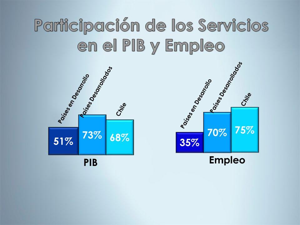 51% 73% 68% 75% 35% 70% PIB Empleo Chile Países Desarrollados Países en Desarrollo Países Desarrollados Chile
