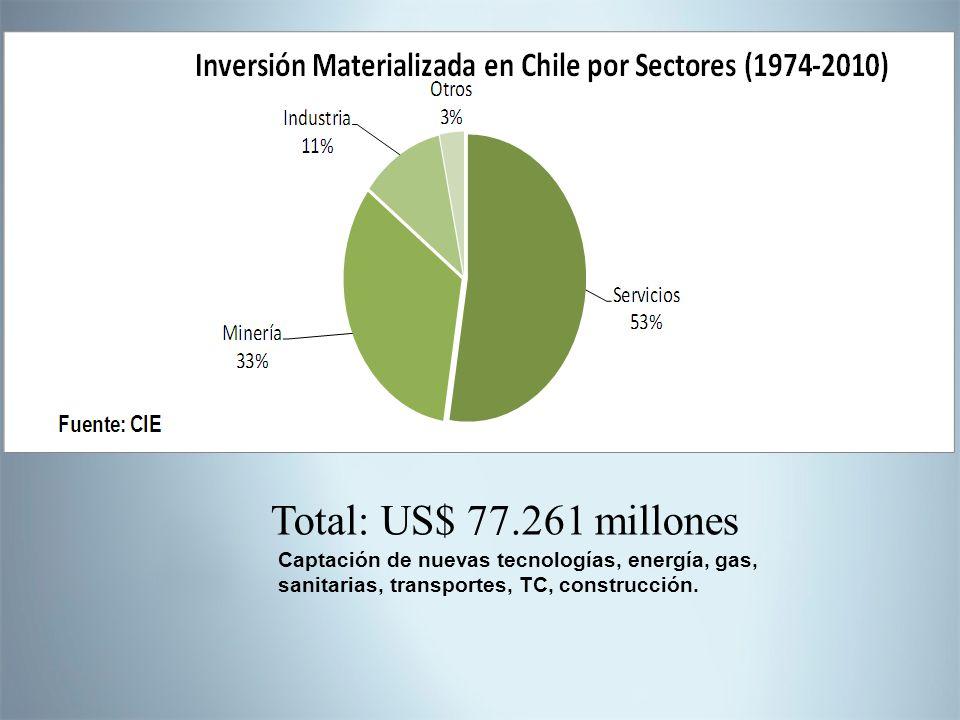 Captación de nuevas tecnologías, energía, gas, sanitarias, transportes, TC, construcción. Total: US$ 77.261 millones