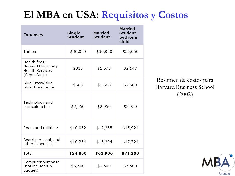www.mbauruguay.com El MBA en USA: Requisitos y Costos Expenses Single Student Married Student Married Student with one child Tuition$30,050 Health fee