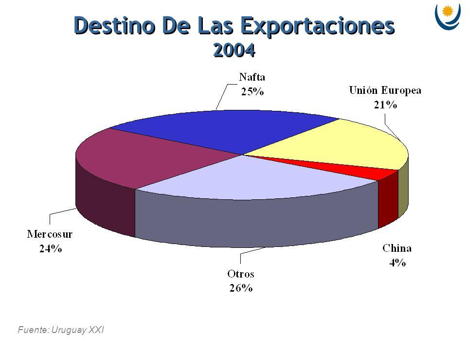 Fuente: Uruguay XXI Destino De Las Exportaciones 2004