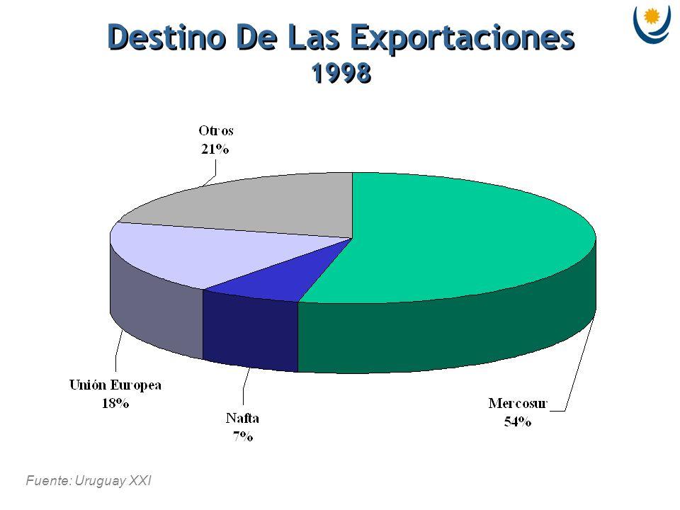 Fuente: Uruguay XXI Destino De Las Exportaciones 1998