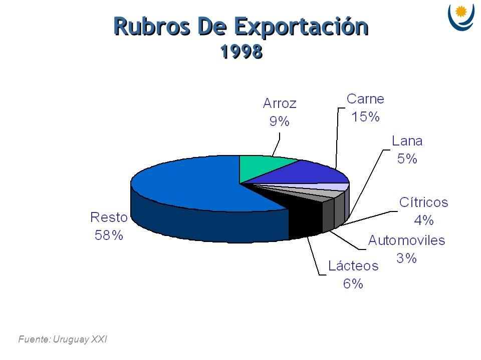 Fuente: Uruguay XXI Rubros De Exportación 1998