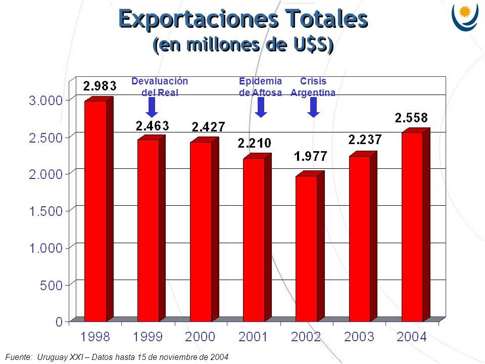 Exportaciones Totales (en millones de U$S) Fuente: Uruguay XXI – Datos hasta 15 de noviembre de 2004 Devaluación del Real Epidemia de Aftosa Crisis Ar
