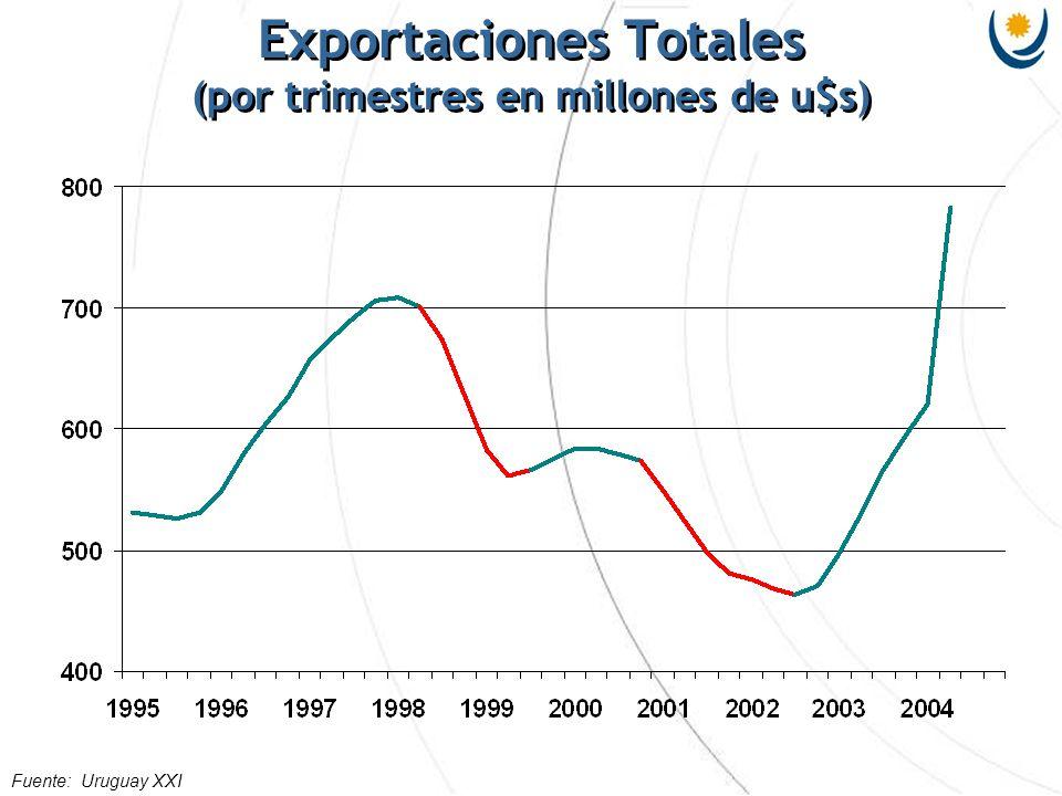 Exportaciones Totales (Evolución según bloques de destino - en millones de U$S) Fuente: Uruguay XXI