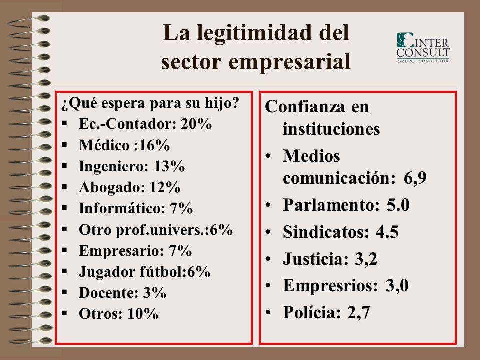 La legitimidad del sector empresarial ¿Qué espera para su hijo? Ec.-Contador: 20% Médico :16% Ingeniero: 13% Abogado: 12% Informático: 7% Otro prof.un