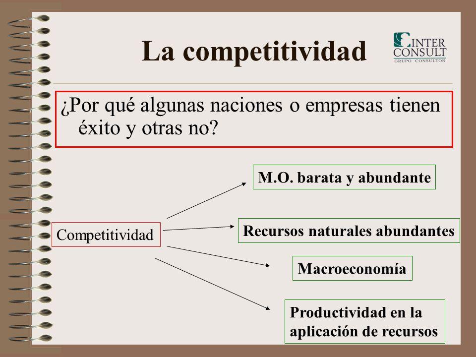La competitividad ¿Por qué algunas naciones o empresas tienen éxito y otras no? Competitividad M.O. barata y abundante Recursos naturales abundantes M