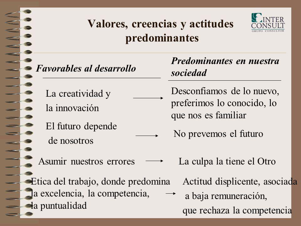 Valores, creencias y actitudes predominantes Favorables al desarrollo Predominantes en nuestra sociedad La creatividad y la innovación Desconfiamos de