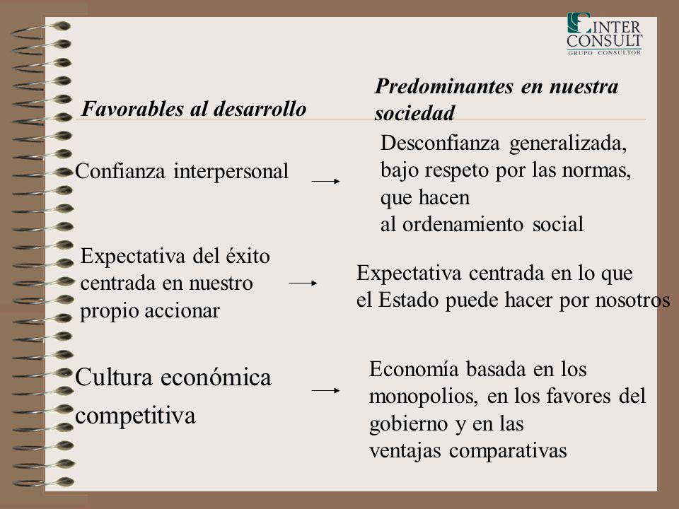 Confianza interpersonal Desconfianza generalizada, bajo respeto por las normas, que hacen al ordenamiento social Expectativa del éxito centrada en nue
