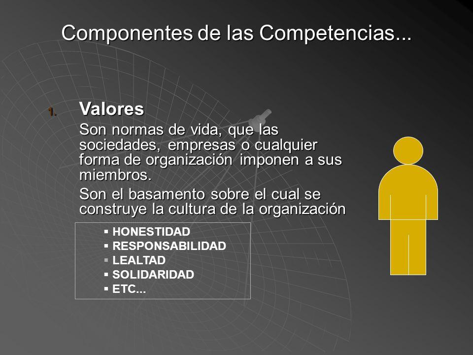 Componentes de las Competencias 1. VALORES 2. RASGOS PERSONALES 3. HABILIDADES 4. CONOCIMIENTOS 5. ACTITUDES Requerimiento mínimo del Perfil del Cargo