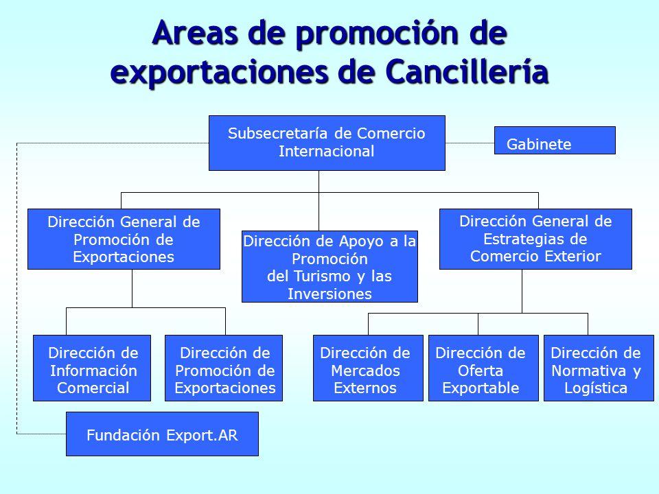 Dirección General de Promoción de Exportaciones Subsecretaría de Comercio Internacional Dirección de Apoyo a la Promoción del Turismo y las Inversione