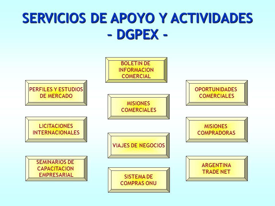 SERVICIOS DE APOYO Y ACTIVIDADES – DGPEX - PERFILES Y ESTUDIOS DE MERCADO OPORTUNIDADES COMERCIALES ARGENTINA TRADE NET SISTEMA DE COMPRAS ONU VIAJES DE NEGOCIOS MISIONES COMERCIALES SEMINARIOS DE CAPACITACION EMPRESARIAL BOLETIN DE INFORMACION COMERCIAL MISIONES COMPRADORAS LICITACIONES INTERNACIONALES